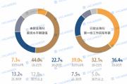 今年归国就业留学生80万暴增7成,4成海归年薪不足10万