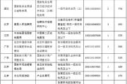 国考报名首日超15万人申请 中央档案馆一职位竞争最激烈