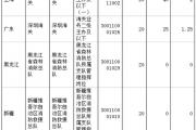 国考报名第八日:单日报名超20万 累计审核通过超78万