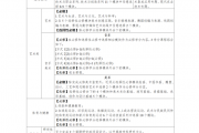 广东高一新生新教材:总学分达144分可毕业