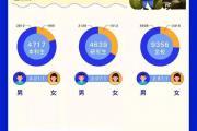 电子科大2020年毕业生就业报告出炉,超4成学生愿留在川渝
