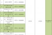 针对这个让桂林家长反感的问题,教育局公布投诉电话