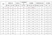 800米跑3分22秒成绩:广州满分,深圳85分,家长发问:深圳体育中考评分标准是否过高?