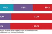 牛津大学发布年度录取报告 近1/3国际学生来自中国