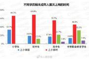 最新报告:我国未成年人参加粉丝应援比例达8%