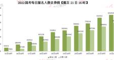 2022国考报名人数突破百万大关 最热岗竞争比2678:1